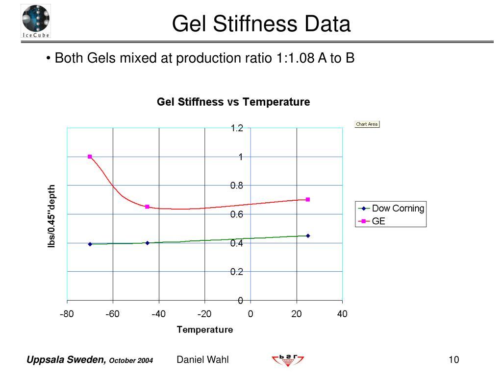 Gel Stiffness Data