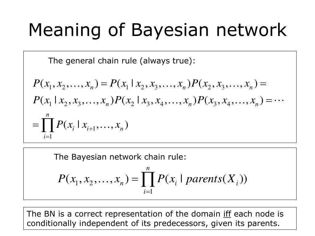 The general chain rule (always true):