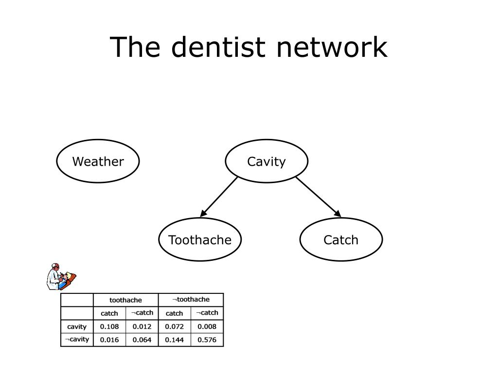 The dentist network