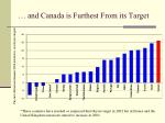 and canada is furthest from its target
