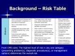 background risk table2