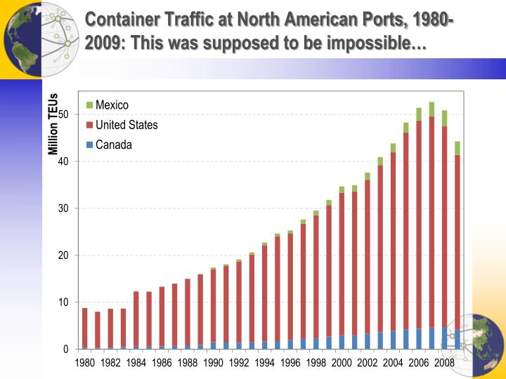 Container Traffic at North American Ports, 1980-2009: This was supposed to be impossible…