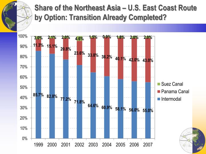 Share of the Northeast Asia – U.S. East Coast Route by Option: Transition Already Completed?