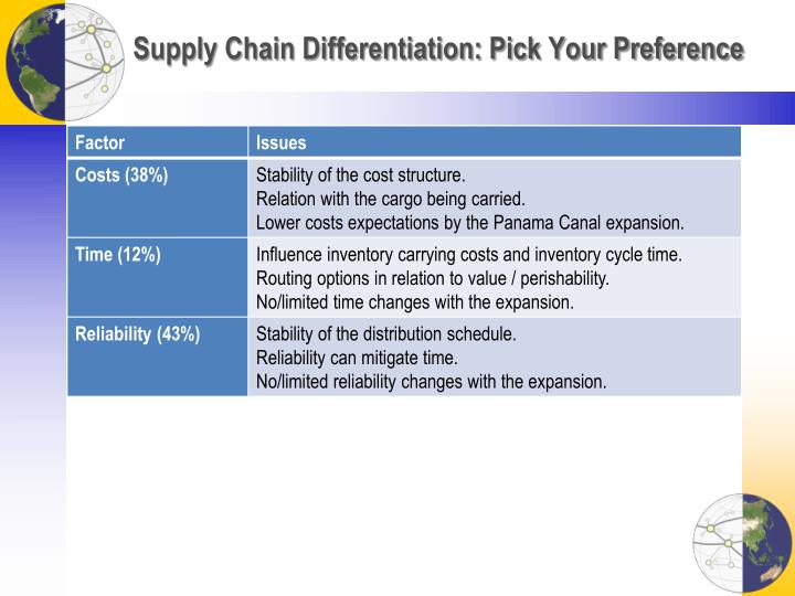 Supply Chain Differentiation: Pick Your Preference