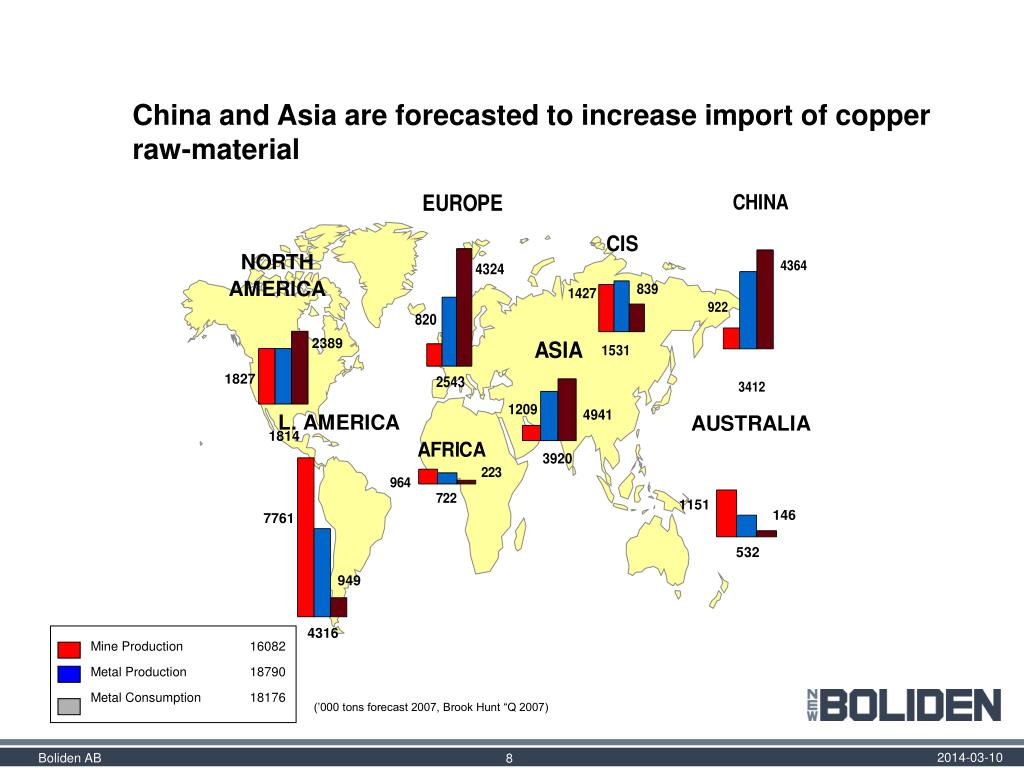 China and Asia are forecasted to increase import of copper raw-material