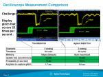 oscilloscope measurement comparison