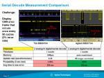 serial decode measurement comparison
