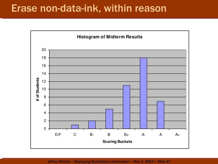 Erase non-data-ink, within reason