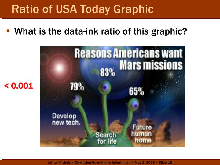 Ratio of USA Today Graphic