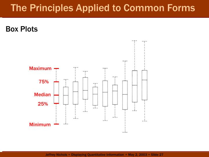 The Principles Applied to Common Forms