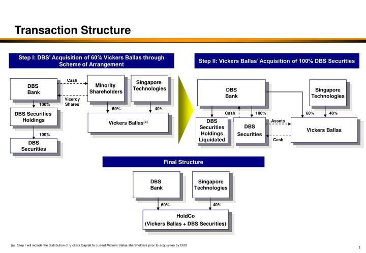 transaction structure n.