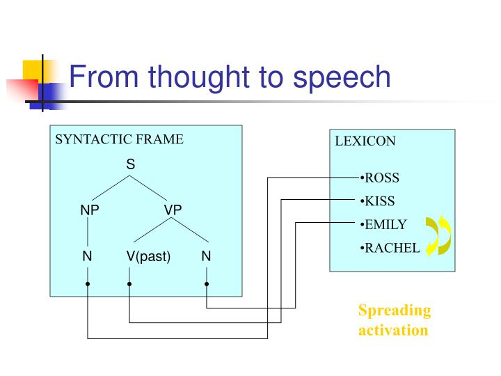 SYNTACTIC FRAME
