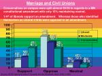 marriage and civil unions