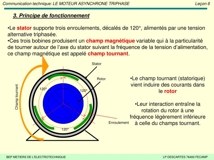 Ppt le moteur asynchrone triphase le on 6 powerpoint for Groupe electrogene principe de fonctionnement