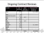 ongoing contract reviews
