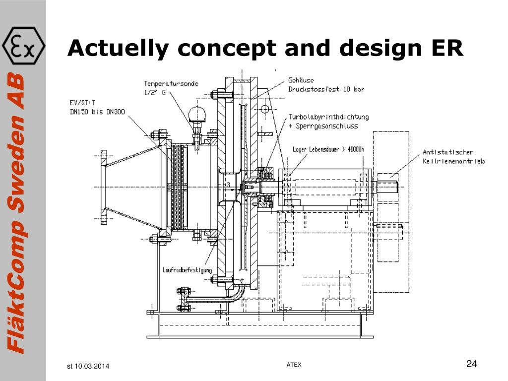 Actuelly concept and design ER