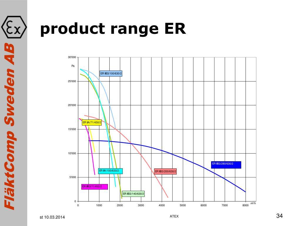 product range ER