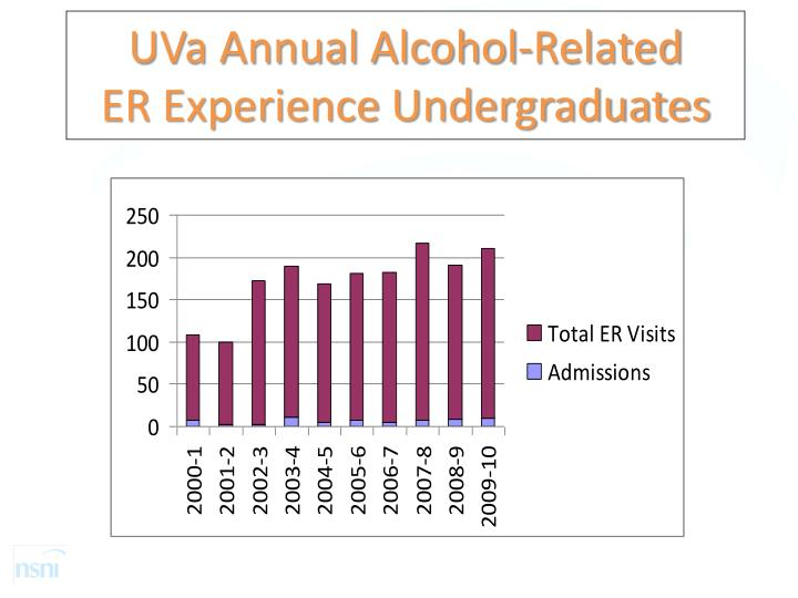 uva-annual-alcohol-related-er-experience