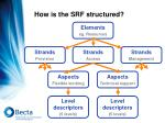 how is the srf structured