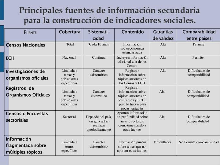 Principales fuentes de información secundaria para la construcción de indicadores sociales.