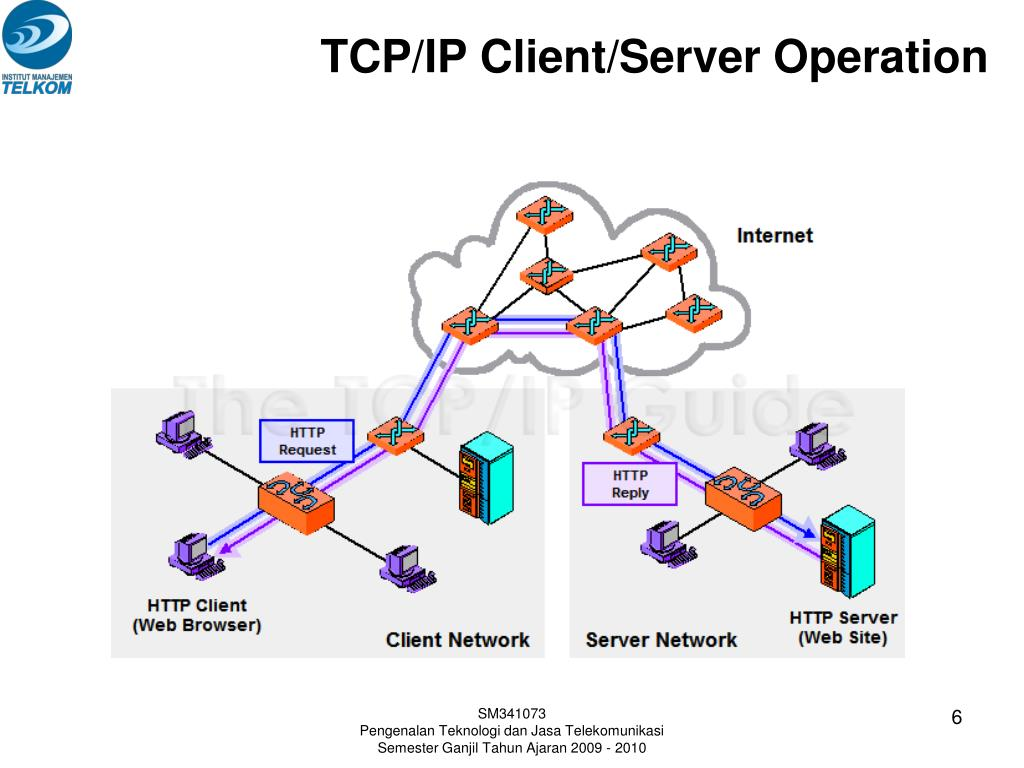 TCP/IP Client/Server Operation