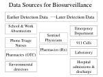 data sources for biosurveillance