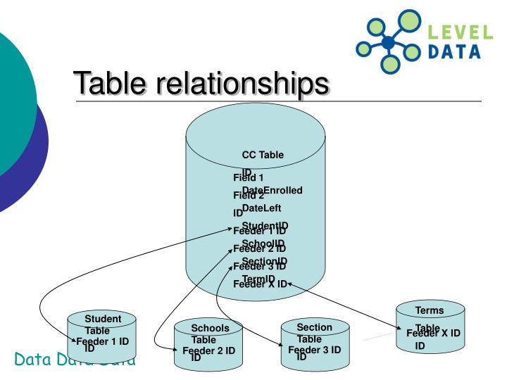 CC Table