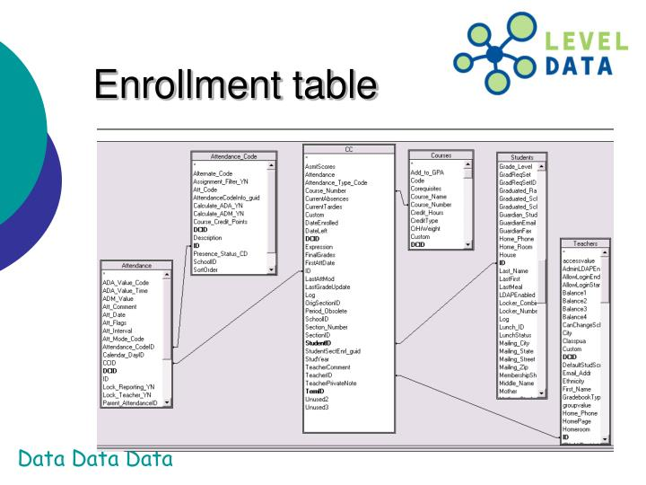 Enrollment table
