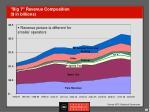 big 7 revenue composition in billions