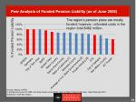 peer analysis of funded pension liability as of june 2008