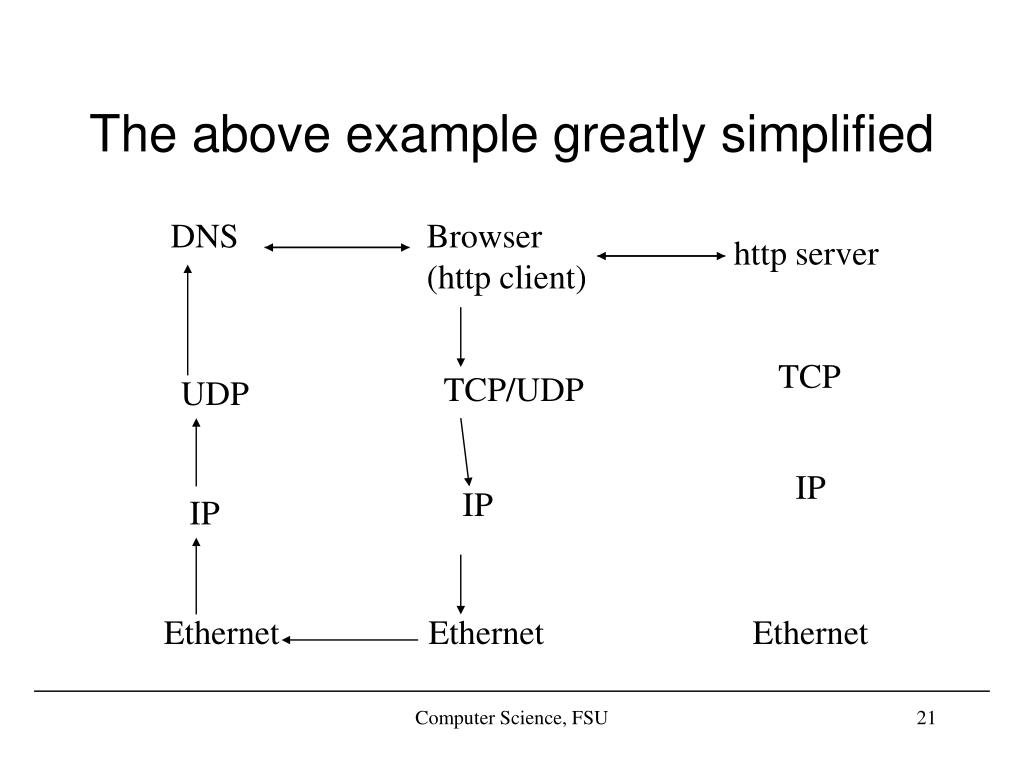 The above example greatly simplified