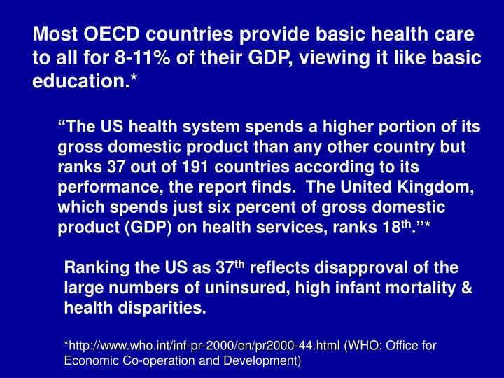 Most OECD countries provide basic health care to all for 8-11% of their GDP, viewing it like basic education.*