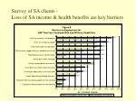 survey of sa clients loss of sa income health benefits are key barriers