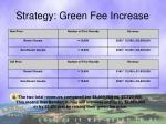 strategy green fee increase1