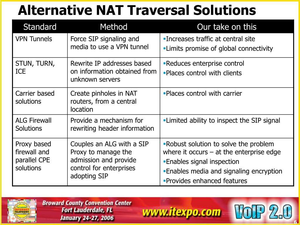 Alternative NAT Traversal Solutions