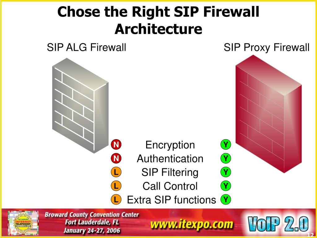 Chose the Right SIP Firewall