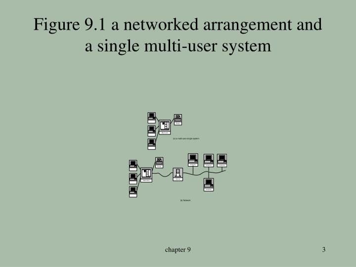 Figure 9 1 a networked arrangement and a single multi user system