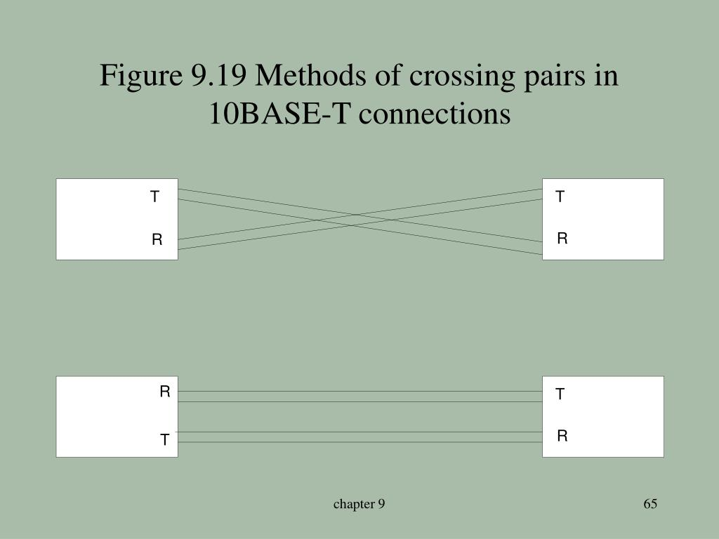 Figure 9.19 Methods of crossing pairs in 10BASE-T connections