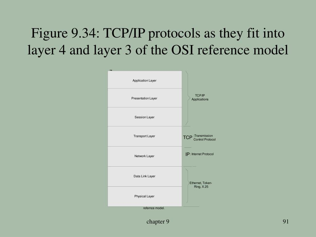 Figure 9.34: TCP/IP protocols as they fit into layer 4 and layer 3 of the OSI reference model