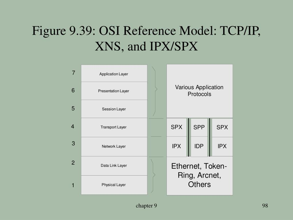 Figure 9.39: OSI Reference Model: TCP/IP, XNS, and IPX/SPX