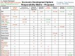 economic development sphere responsibility matrix proposed