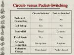 circuit versus packet switching