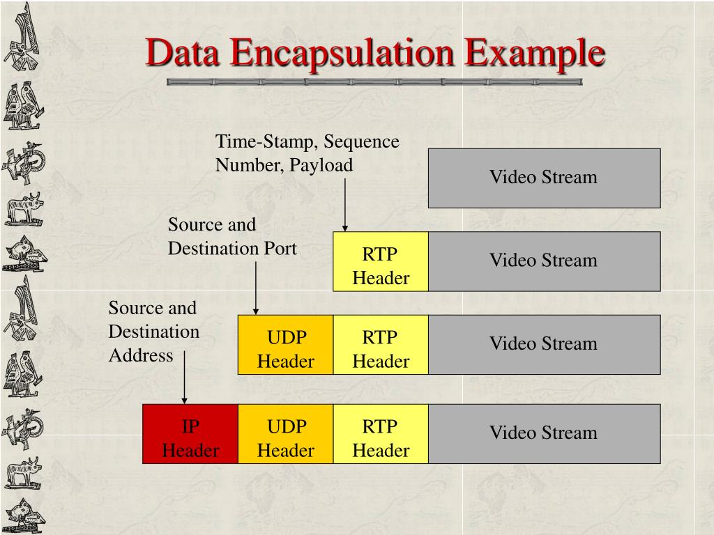 Data Encapsulation Example