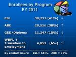 enrollees by program fy 2011