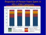 proportion of person years spent in hiv 1 rna categories