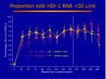 proportion with hiv 1 rna 50 c ml