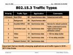 802 15 3 traffic types