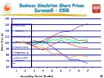 business simulation share prices euroman5 200 8