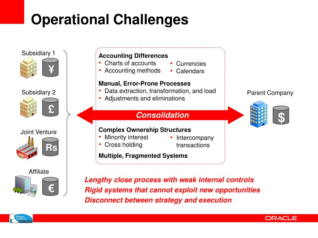 Operational Challenges
