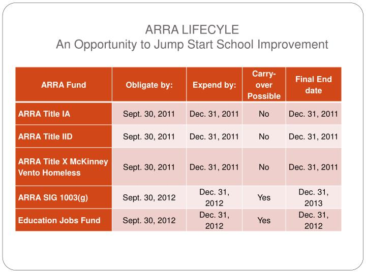 Arra lifecyle an opportunity to jump start school improvement